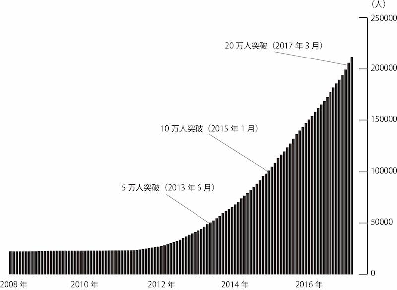 当社体験ギフトの利用者累計数