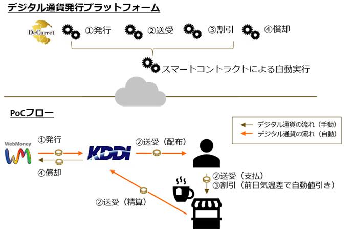kddi-スマートマネー構想