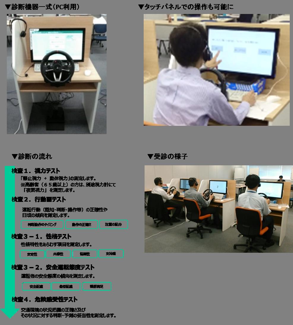 ヤマト 運転適性診断システム