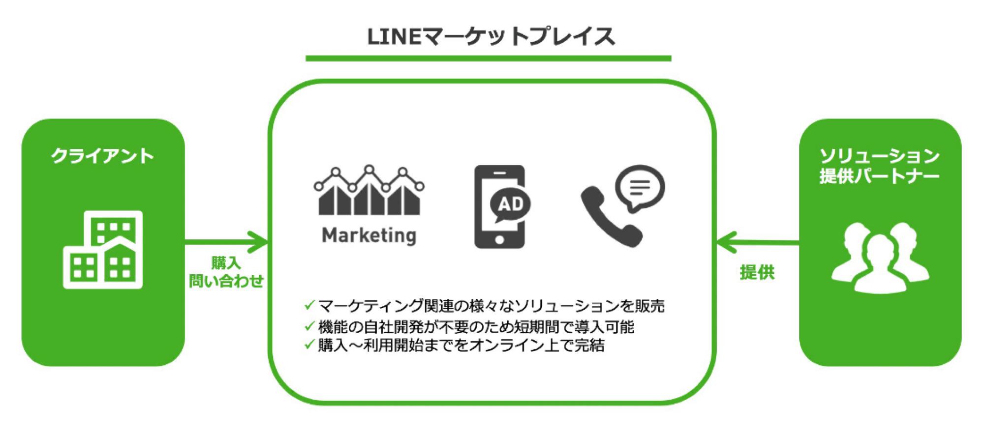 LINEマーケットプレイス