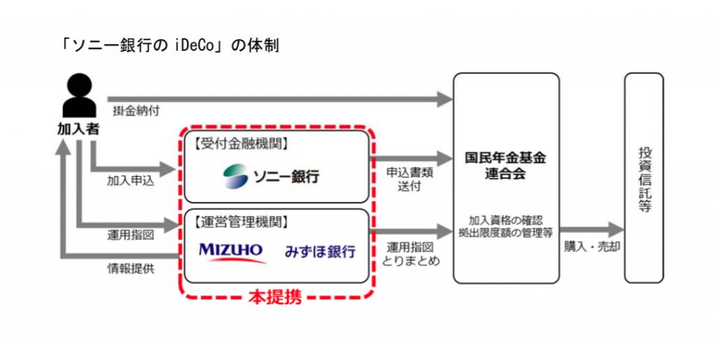 iDeCo みずほ銀行 ソニー銀行