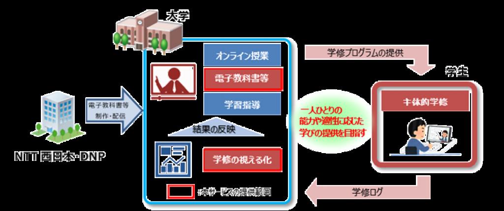 NTT DNP