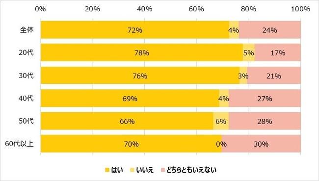 「GoToEat」72%がお得感を感じる 60%はすでに利用 「ファンくる」調べ