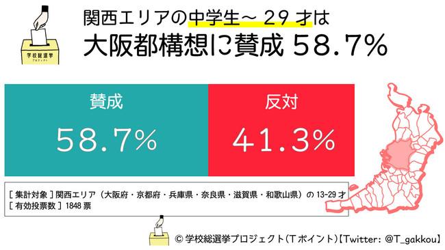 若者世代は「大阪都構想」に賛成多数 学校総選挙プロジェクトの調査