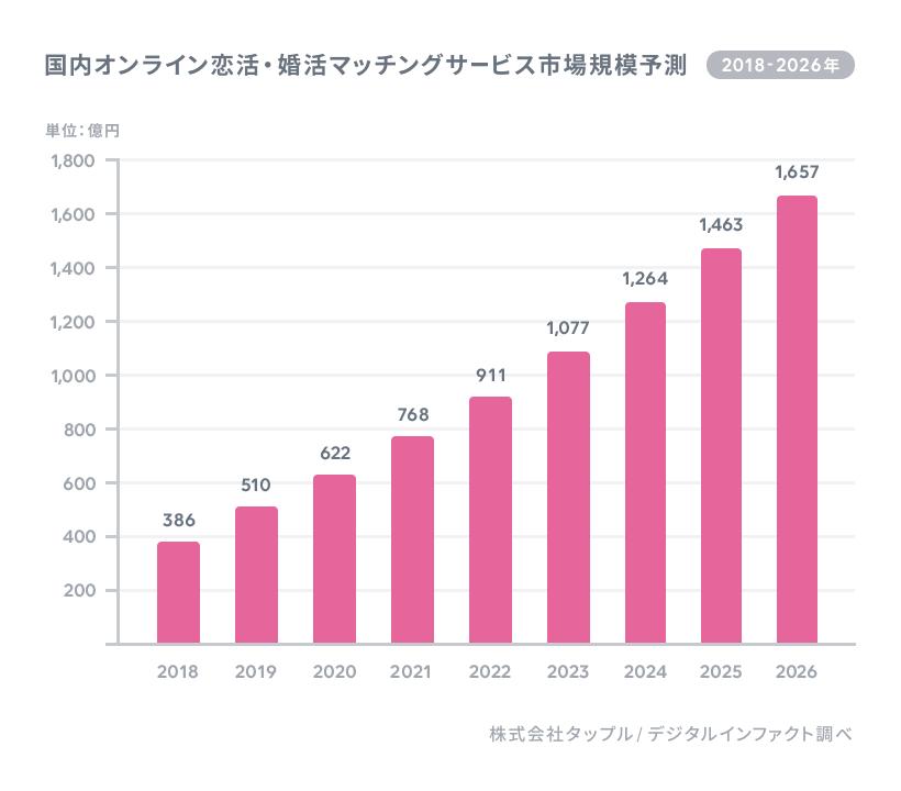 2021年のオンライン婚活サービス市場規模「768億円」と予測 タップル調べ