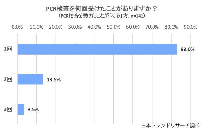 6.1%が「PCR検査を受けたことがある」と回答 日本トレンドリサーチ調べ