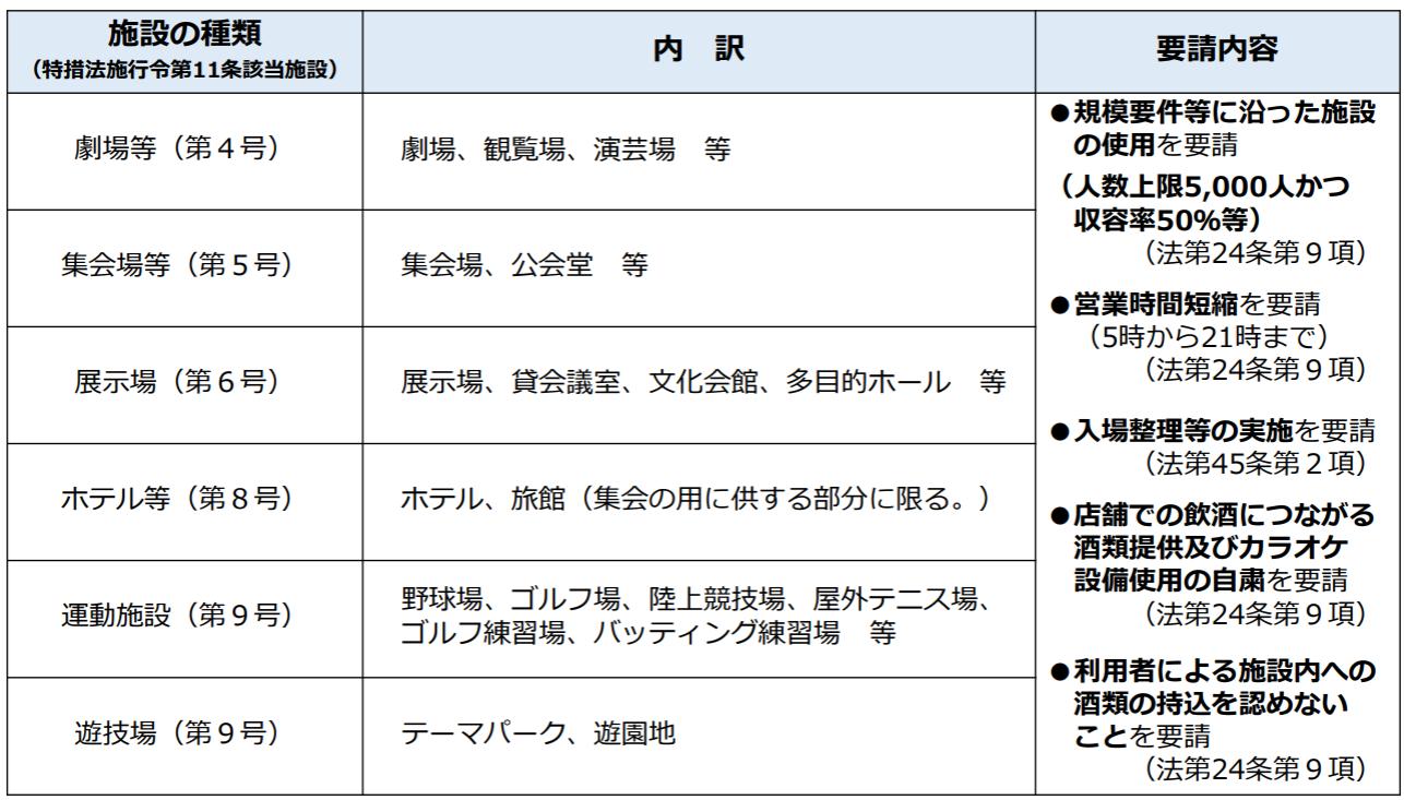 東京都、緊急事態宣言延長を受け実施内容を発表 1,000㎡超の施設は変わらず休業を要請