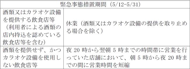 東京都、営業時間短縮および休業要請に伴う食事業者等への協力金を発表 中小企業は80万円から400万円を予定