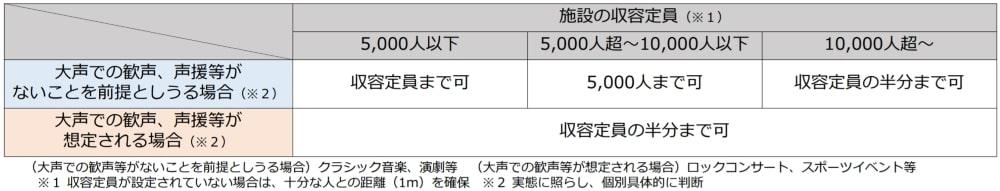 東京都、10月25日からの基本的対策徹底期間における対応 同一テーブルへの入店案内を4人以内に 酒類提供は11時から21時までの協力を要請