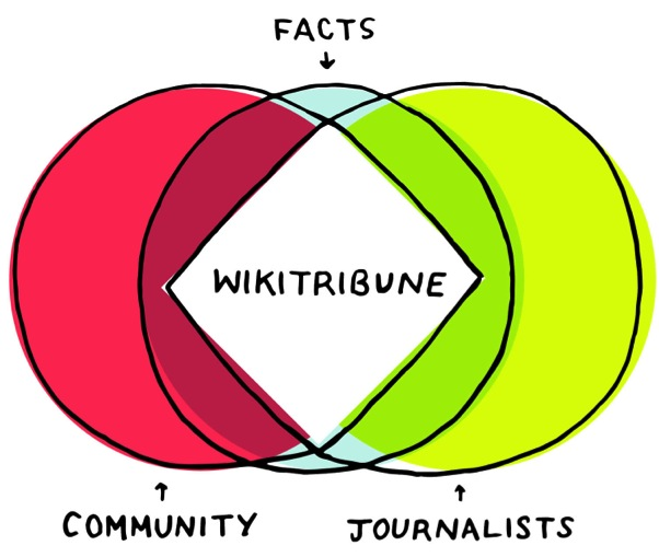 https://www.wikitribune.com/