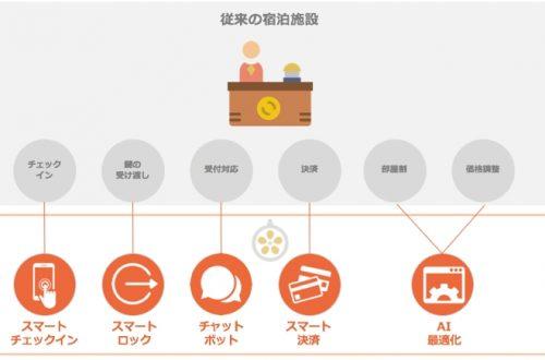 東京オリンピックに向けた宿泊問題解決の鍵となるか?AIを活用した無人型宿泊施設「Commune(コミューン)」