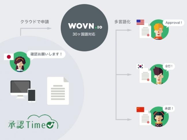 「多言語対応 承認Time」は稟議書・決済書作業の多言語で企業のグローバル化を促進する