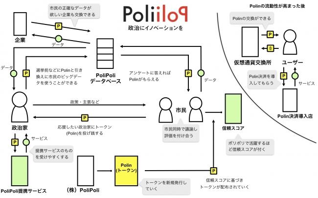 トークンエコノミーで政治をエンターテインする。「ポリポリ」は政治を評価経済でイノベートできるか