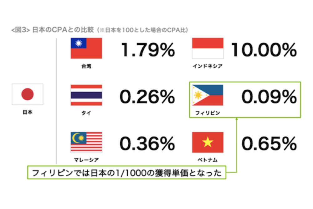 日本のクリエイティブやUIは東南アジアに通用する?顧客獲得単価は日本の1/1000となる例も