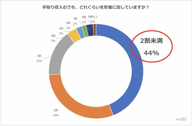"""収入の""""2割""""を投資に回せば、約半数が1年で100万円の資産増に?投資割合による資産の増減相関関係"""