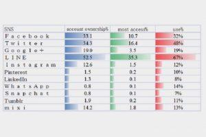 最新メディアハビット分析。もっともアカウントが多いSNSはLINE
