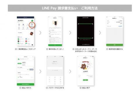 12/14より大阪市でLINE Payによる税金支払いが可能に