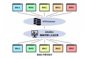 オプト、運用型広告の予算配分シミュレーションシステム「AlloSim」を開発