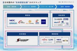 """業界初の試み。日本国内の""""生体認証企業""""カオスマップを発表"""