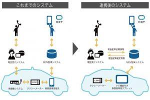 次世代タクシー配車アプリ「MOV」 DeNA が西菱電機ら3社と連携